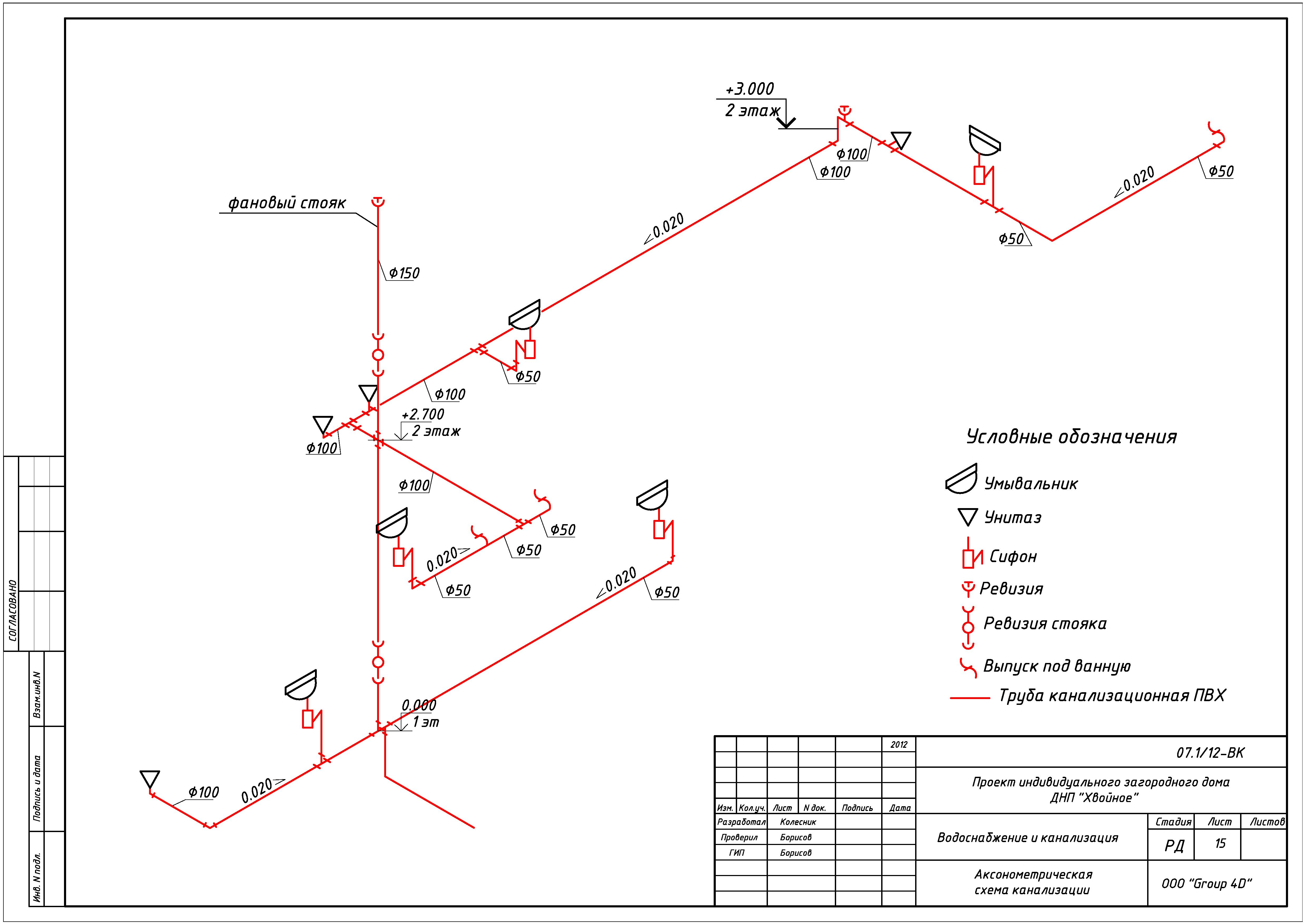 Условные обозначения трубопроводной арматуры на схеме